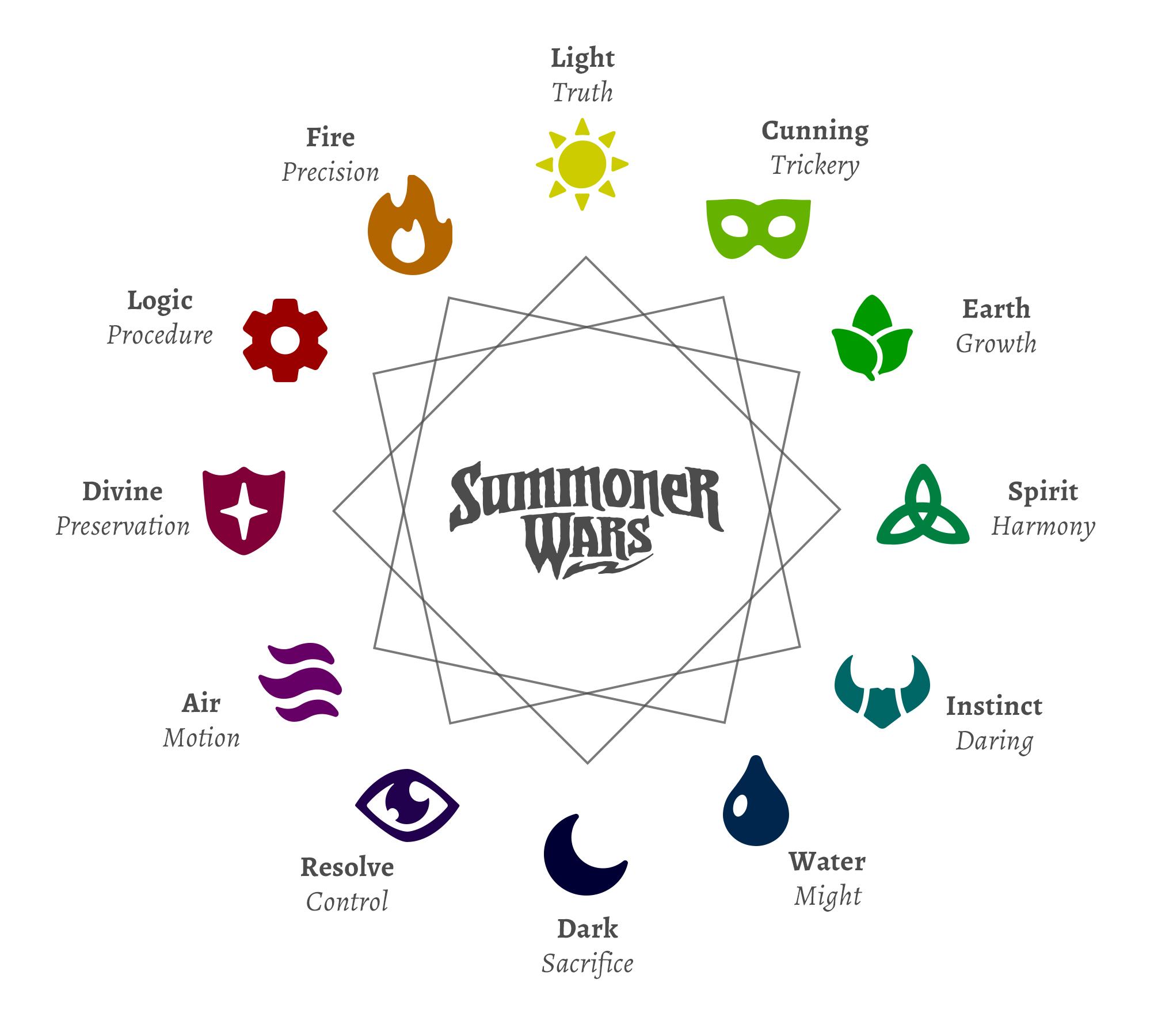 Build Symbols in Summoner Wars Second Edition   Plaid Hat Games